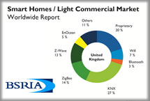 AIE Infoflash: KNX is the leading communication protocol in the European and Chinese Smart homes/Light commercial market